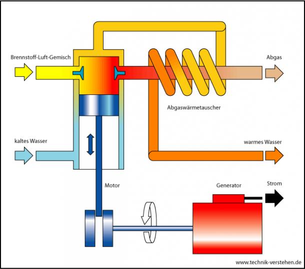 Schema eines Blockheizkraftwerkes . ©Peter Lehrmann, CC BY-SA 3.0